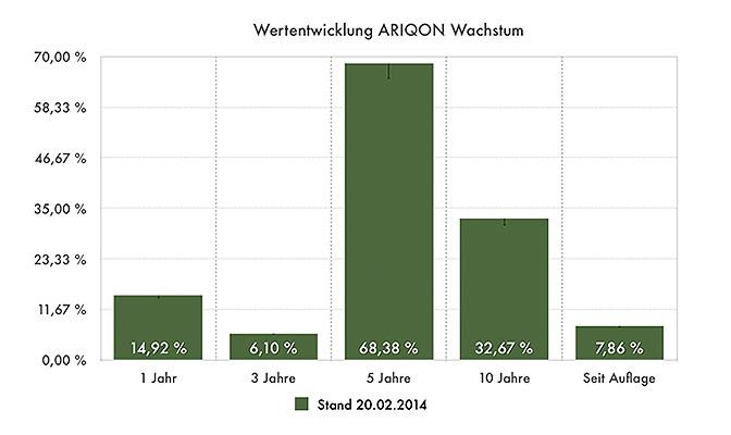 ARIQON Wachstum seit Auflage Cost-Average-Effekt