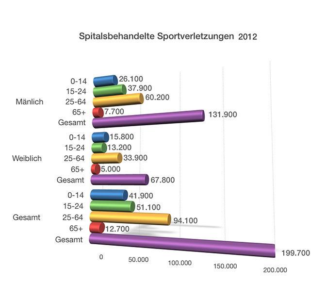 Spitalsbehandelte Sportverletzungen 2012