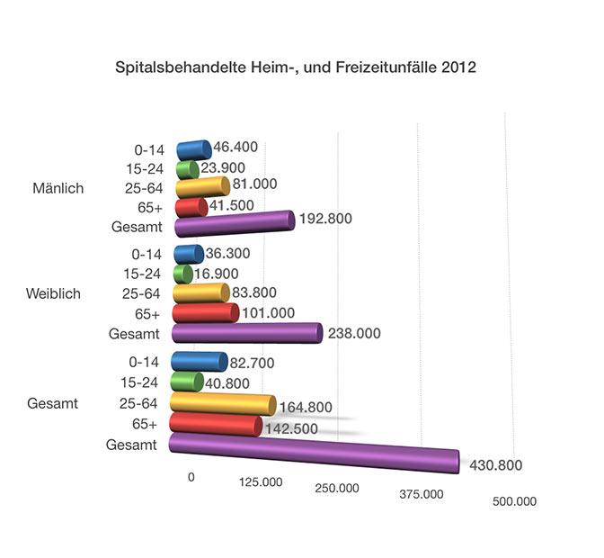 Spitelbehandelte Heim- und Freizeitunfälle 2012