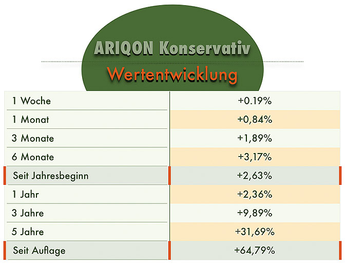 ARIQON Konservative Fonds