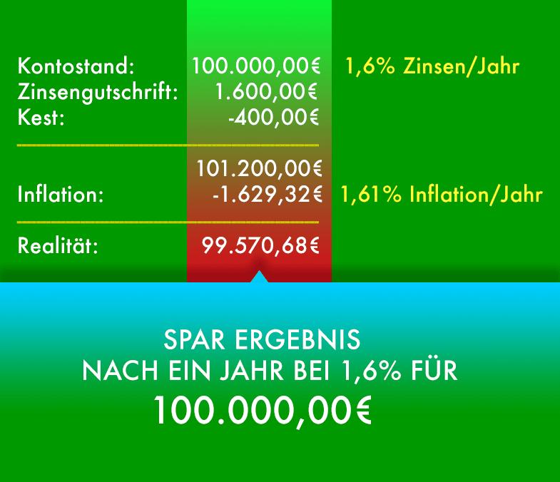 Sparbuchzinsen und Inflation