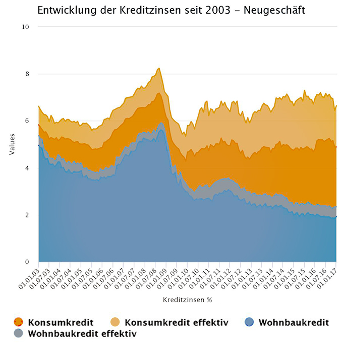 Kreditzinsen in Österreich